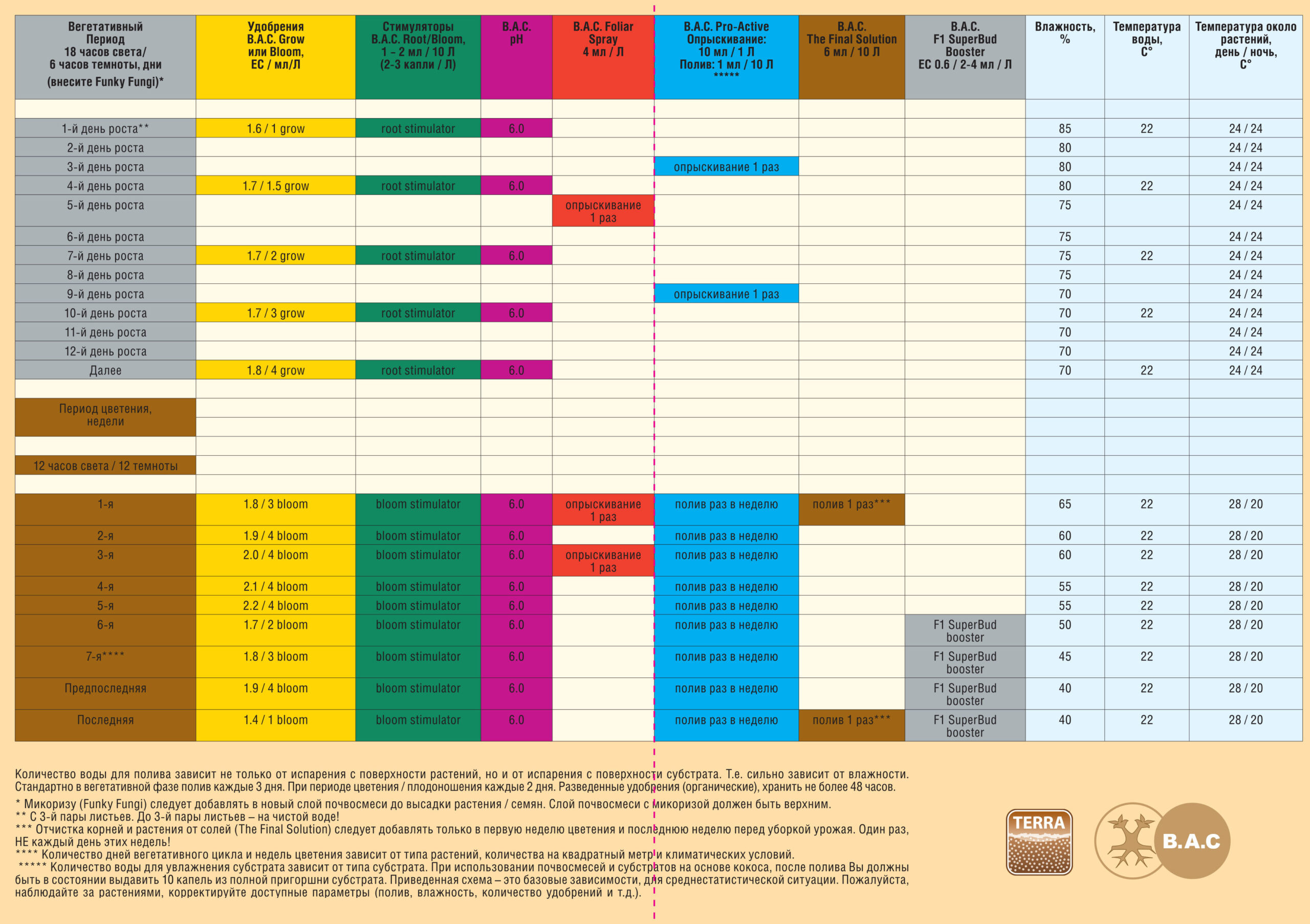 Схема кормления Минеральное удобрение 1 Component Soil Bloom B.A.C 5л