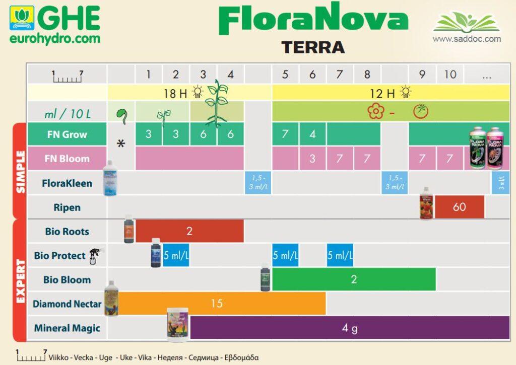 GHE floranova terra таблица кормления