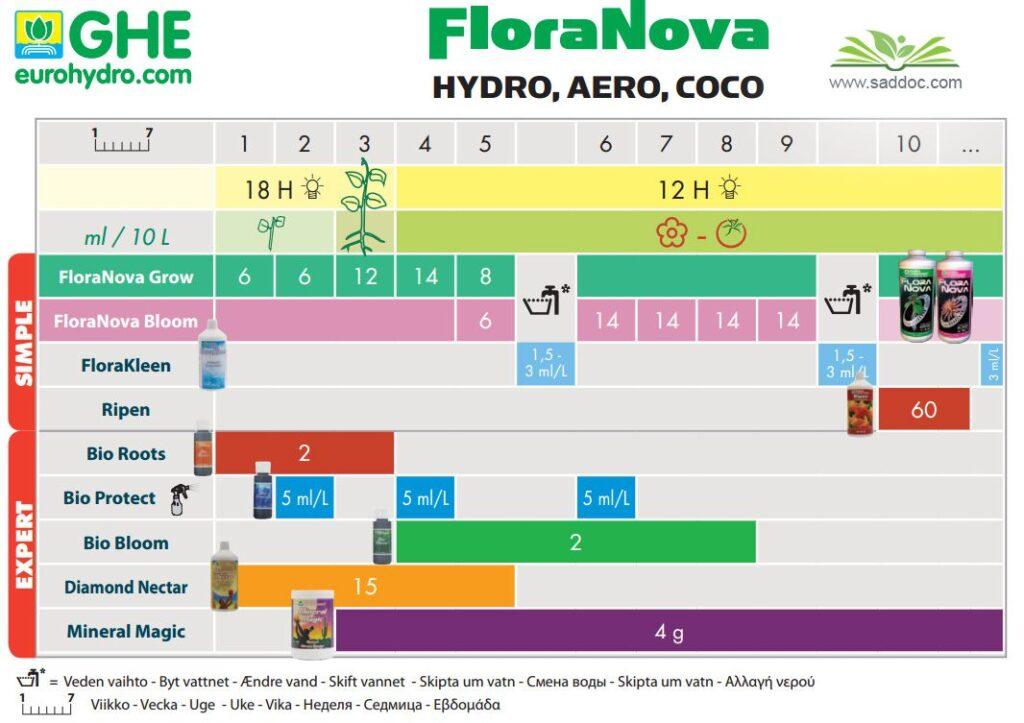 GHE floranova hydro таблица кормления