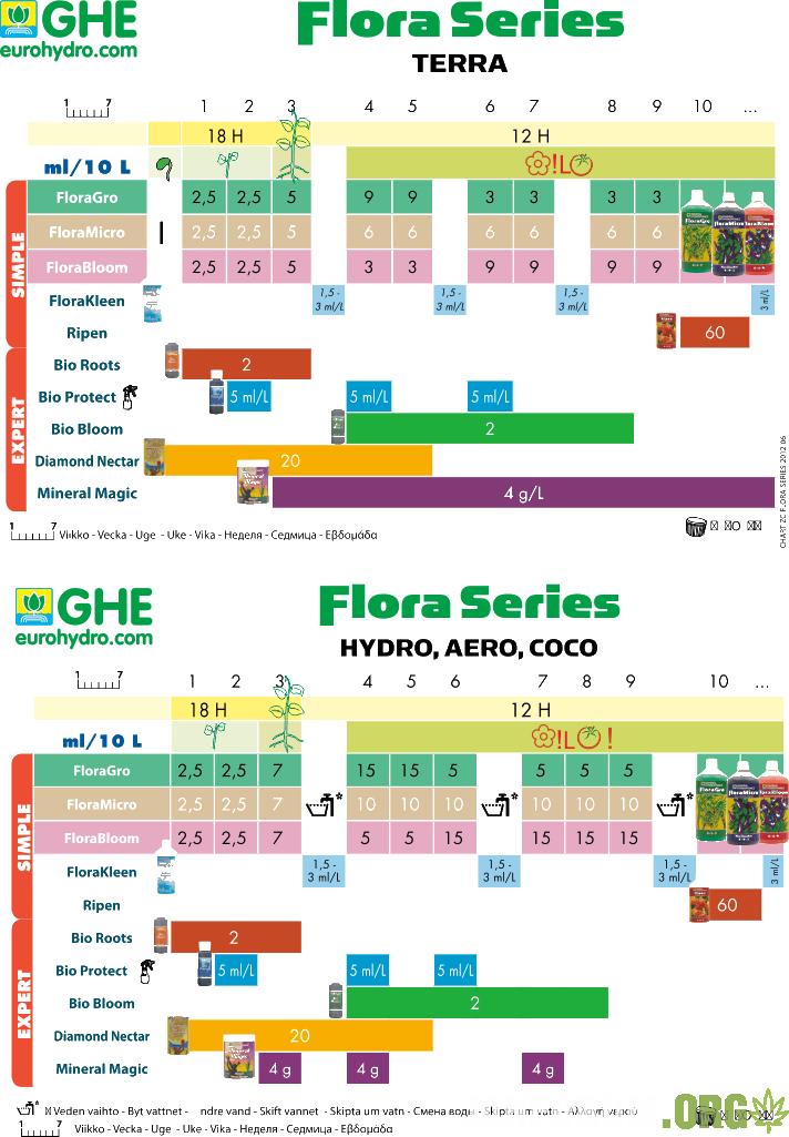 таблица кормления ghe flora series