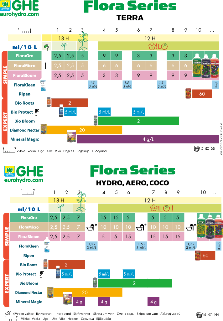 GHE_3series таблица кормления
