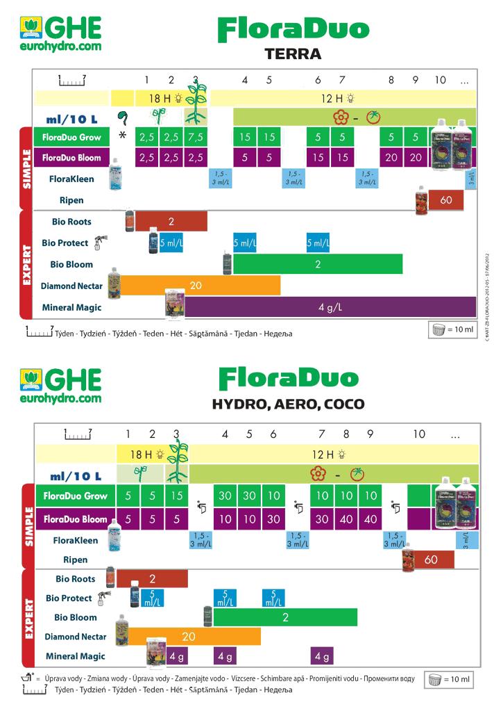 GHE_Duo таблица кормления