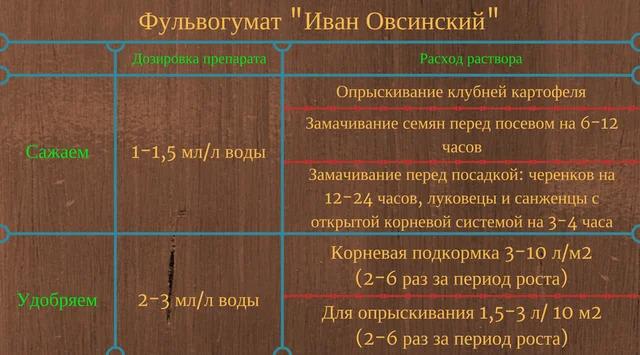 таблица кормления Иван Овсинский