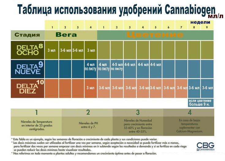 таблица кормления Cannabiogen