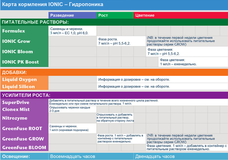 таблица кормления Growth Technology гидропоника
