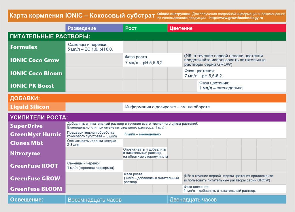таблица кормления Growth Technology кокосовый субстрат