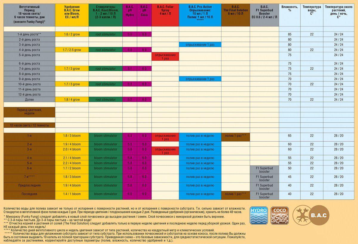 таблица кормления bac hydro и coco