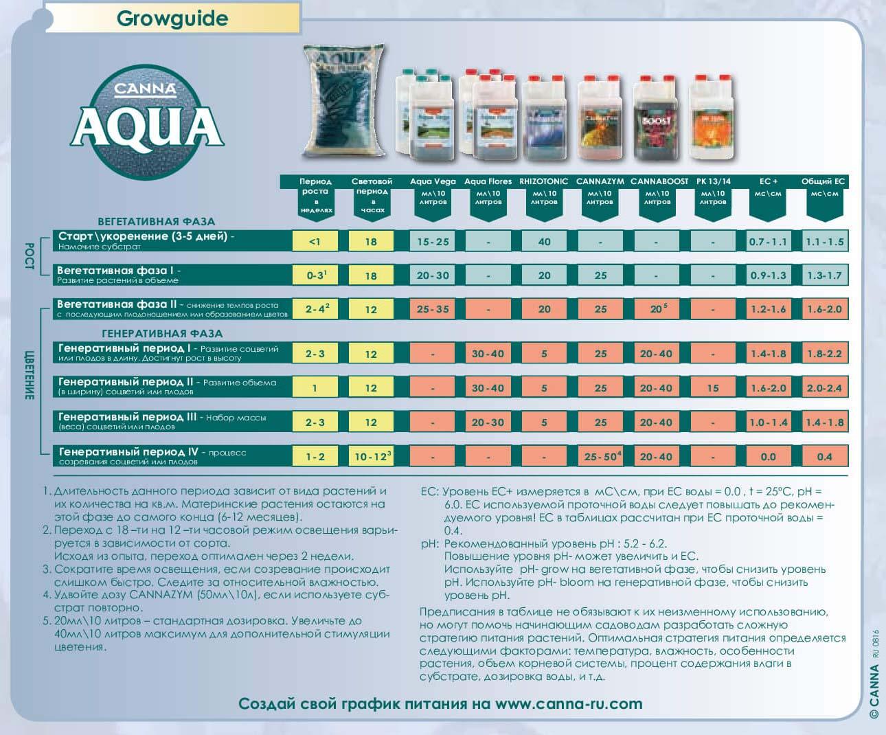 таблица кормления canna aqua