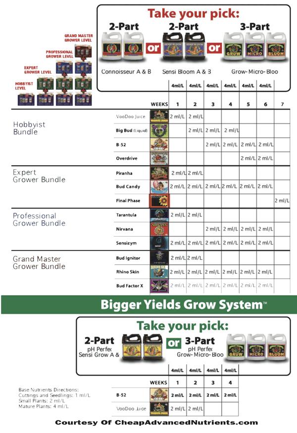Advanced Nutrients таблица кормления