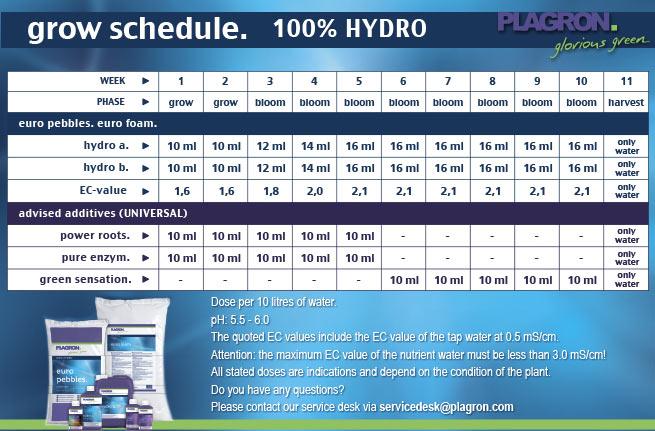 таблица кормления Plagron hydro