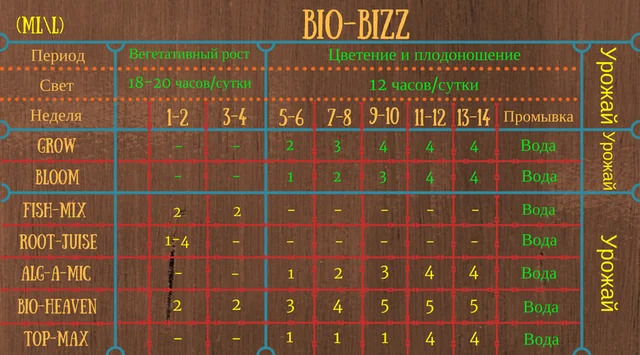 biobizz таблица кормления
