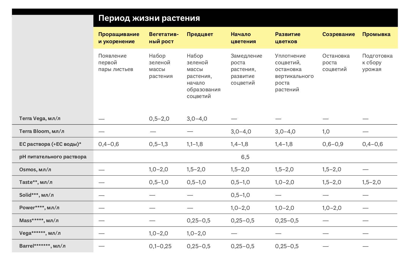 таблица кормления simplex