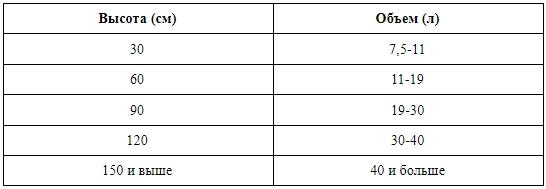 таблица соотношения высоты растения и объема горшка