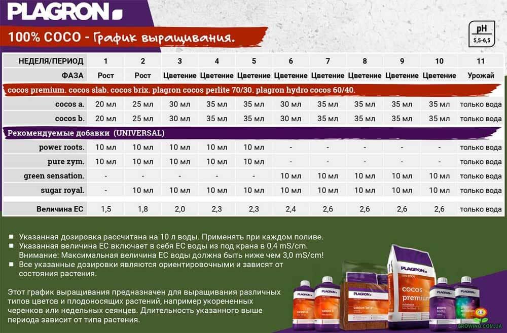 Таблица Дозировок Plagron Coco для Кокосового субстрата